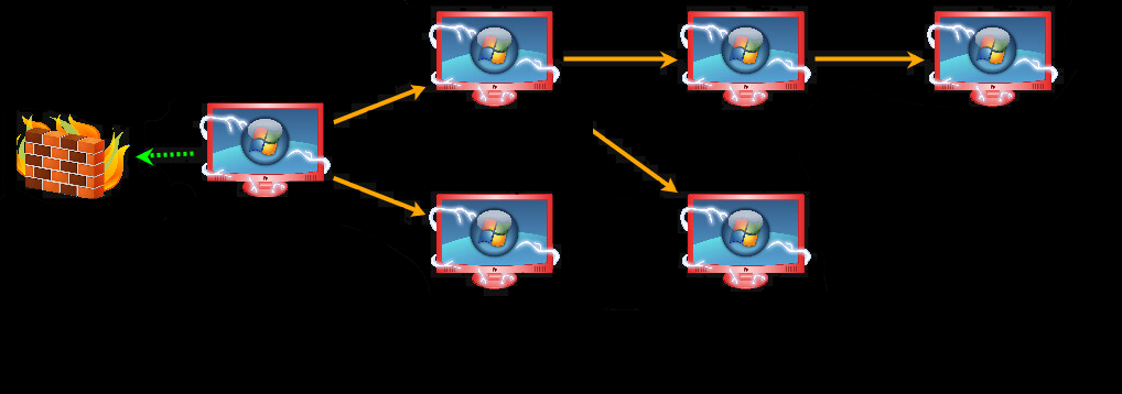 Pivoting - Escalation Toward Domain Admin